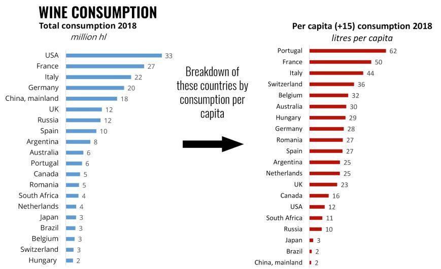 consomme par pays et consommateur de vin