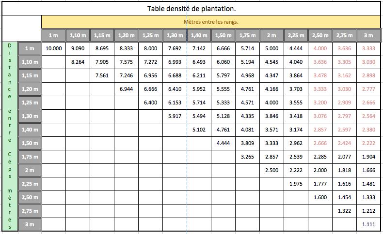 table densite de plantation